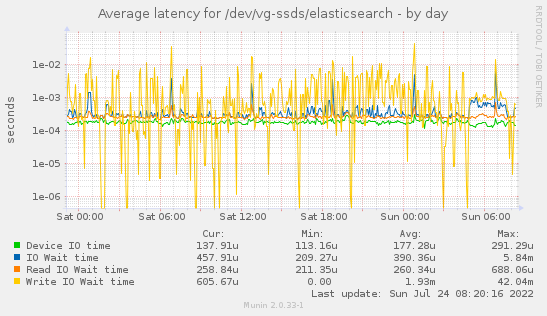 Average latency for /dev/vg-ssds/elasticsearch