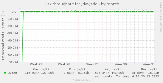 Disk throughput for /dev/sdc