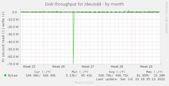 Disk throughput for /dev/sdd