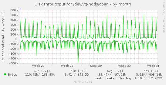 Disk throughput for /dev/vg-hdds/cpan