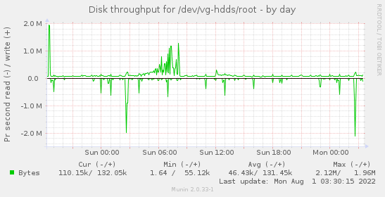 Disk throughput for /dev/vg-hdds/root