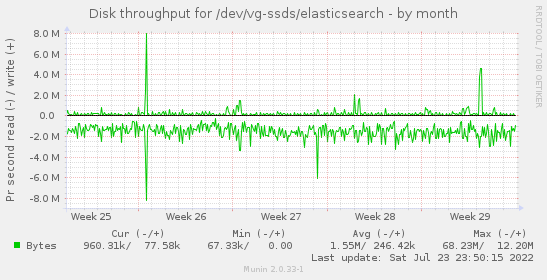 Disk throughput for /dev/vg-ssds/elasticsearch