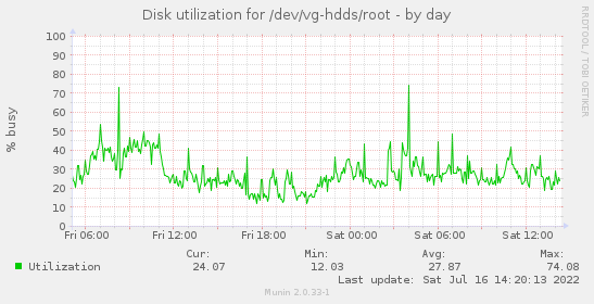 Disk utilization for /dev/vg-hdds/root