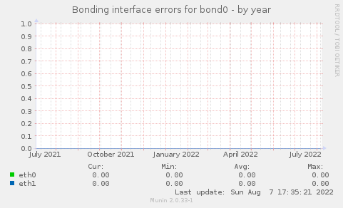 Bonding interface errors for bond0