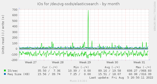 IOs for /dev/vg-ssds/elasticsearch