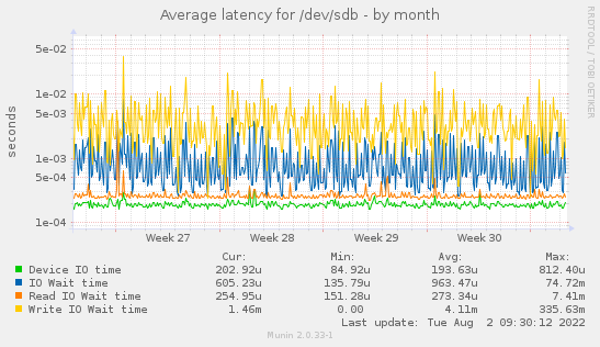 Average latency for /dev/sdb