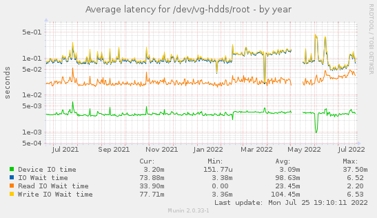 Average latency for /dev/vg-hdds/root