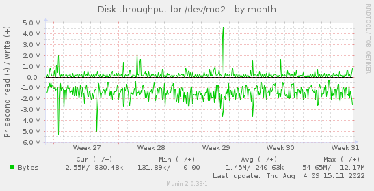 Disk throughput for /dev/md2