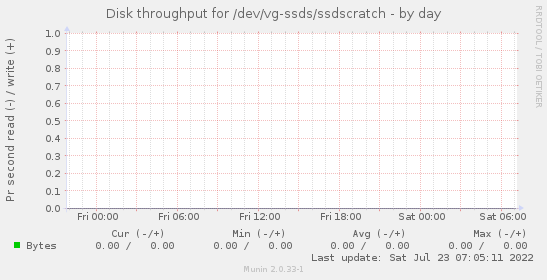 Disk throughput for /dev/vg-ssds/ssdscratch