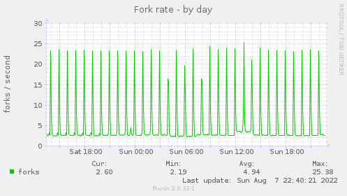 Fork rate