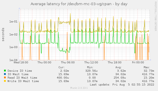 Average latency for /dev/bm-mc-03-vg/cpan