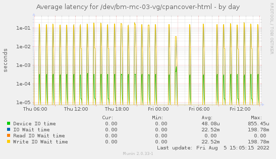 Average latency for /dev/bm-mc-03-vg/cpancover-html