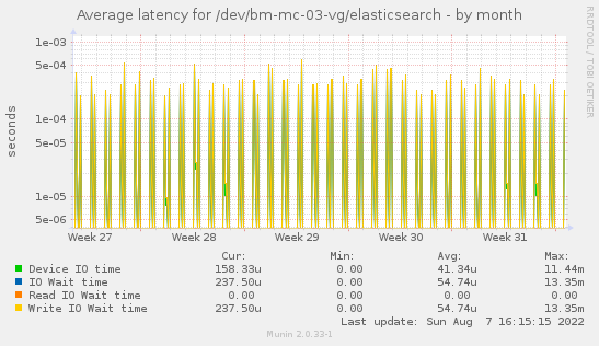 Average latency for /dev/bm-mc-03-vg/elasticsearch