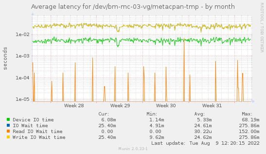 Average latency for /dev/bm-mc-03-vg/metacpan-tmp