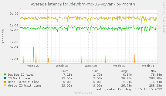 Average latency for /dev/bm-mc-03-vg/var