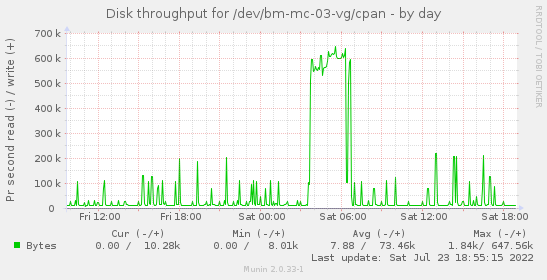 Disk throughput for /dev/bm-mc-03-vg/cpan