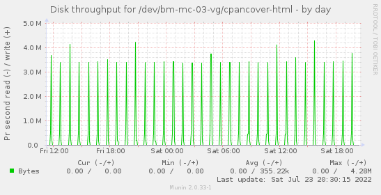 Disk throughput for /dev/bm-mc-03-vg/cpancover-html