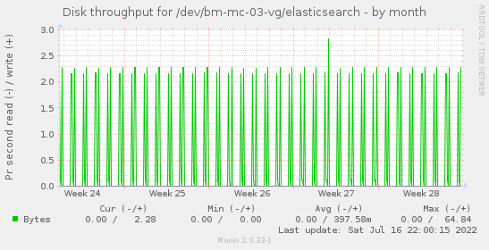 Disk throughput for /dev/bm-mc-03-vg/elasticsearch