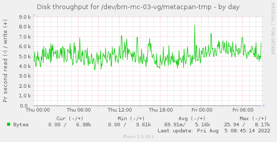 Disk throughput for /dev/bm-mc-03-vg/metacpan-tmp