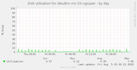 Disk utilization for /dev/bm-mc-03-vg/cpan