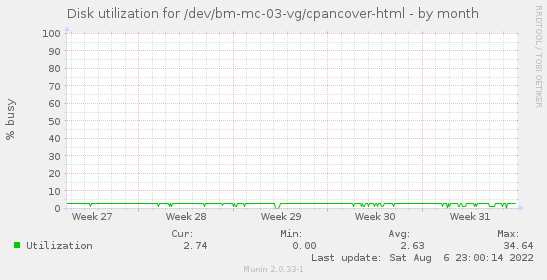 Disk utilization for /dev/bm-mc-03-vg/cpancover-html