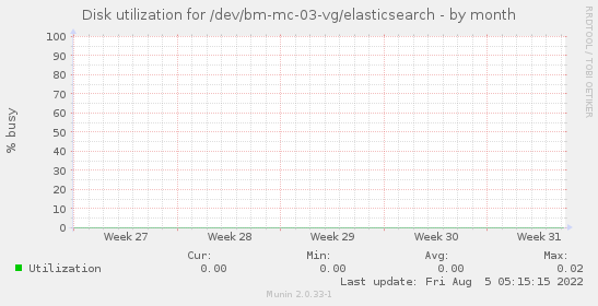 Disk utilization for /dev/bm-mc-03-vg/elasticsearch
