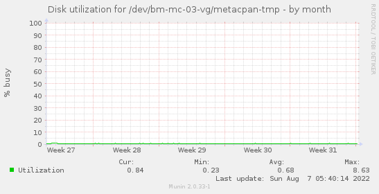 Disk utilization for /dev/bm-mc-03-vg/metacpan-tmp