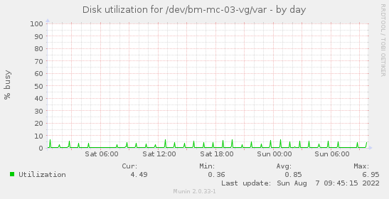 Disk utilization for /dev/bm-mc-03-vg/var