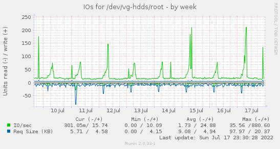 IOs for /dev/vg-hdds/root