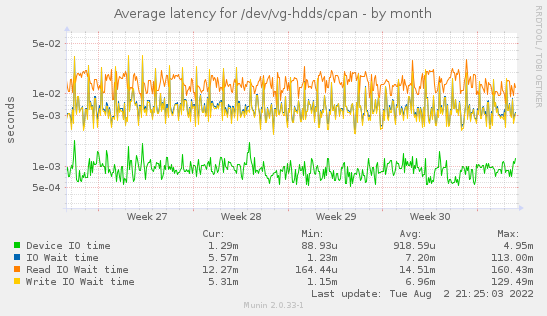 Average latency for /dev/vg-hdds/cpan