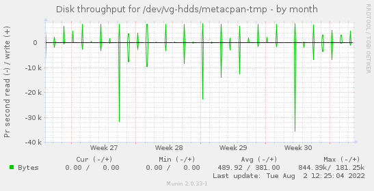 Disk throughput for /dev/vg-hdds/metacpan-tmp