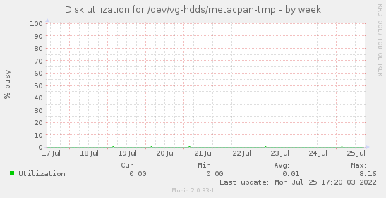 Disk utilization for /dev/vg-hdds/metacpan-tmp