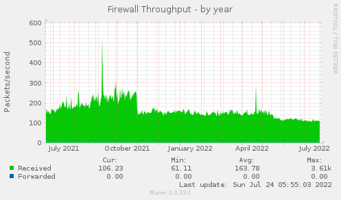 Firewall Throughput