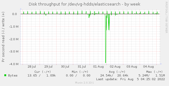 Disk throughput for /dev/vg-hdds/elasticsearch