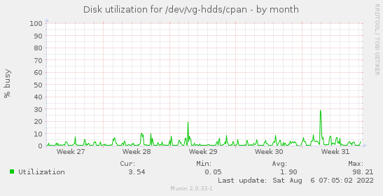 Disk utilization for /dev/vg-hdds/cpan