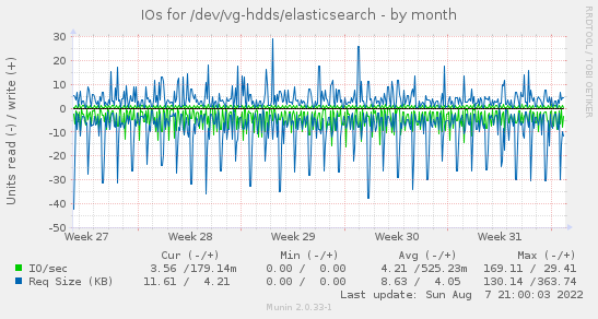 IOs for /dev/vg-hdds/elasticsearch