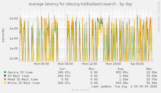 Average latency for /dev/vg-hdds/elasticsearch