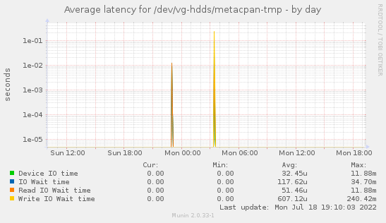 Average latency for /dev/vg-hdds/metacpan-tmp