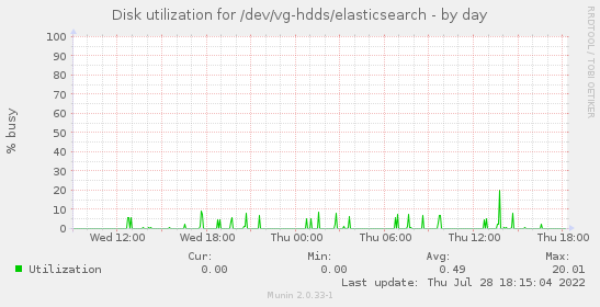 Disk utilization for /dev/vg-hdds/elasticsearch