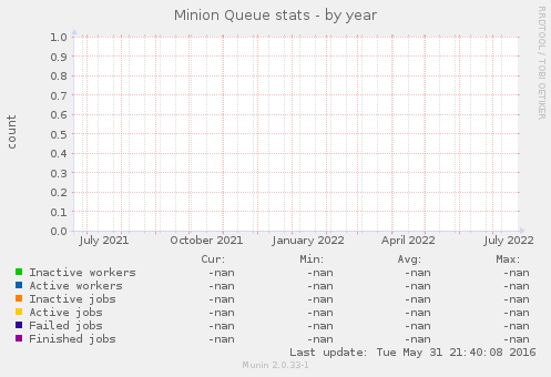 Minion Queue stats